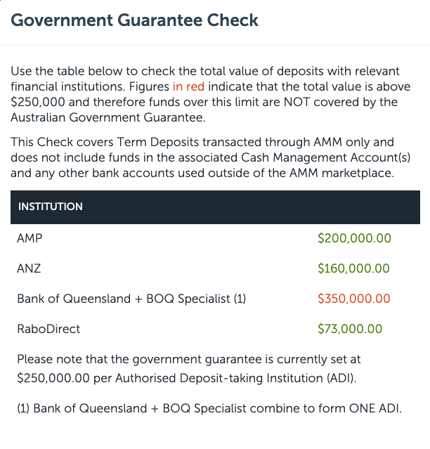Find out the term deposit allocations to each bank through the Government Guarantee Check